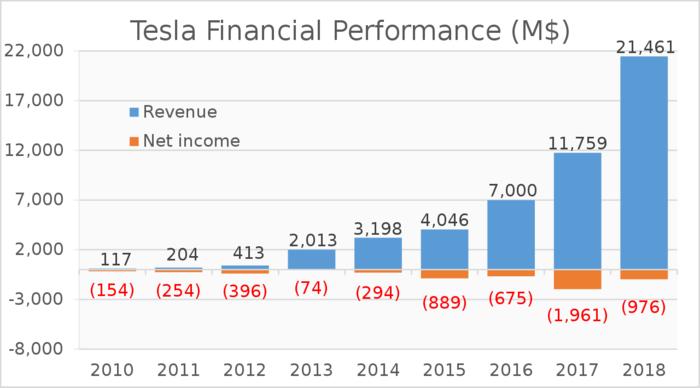 Tesla Zahlen