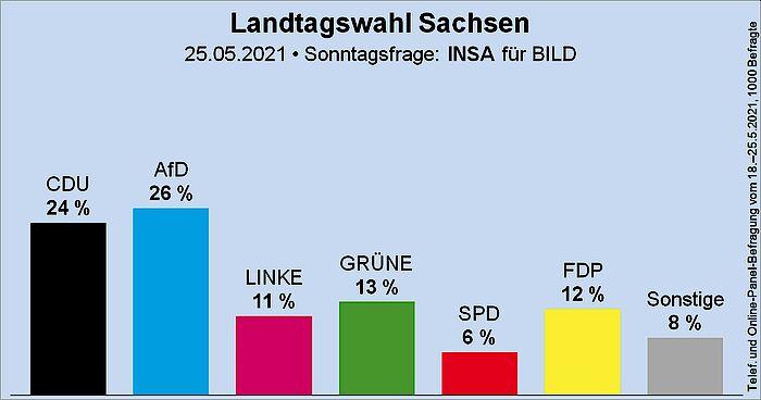 Wahlen - Weitere Umfrage sieht CDU in Sachsen-Anhalt klar vor AfD